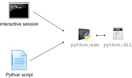 Do I Need To Compile Python